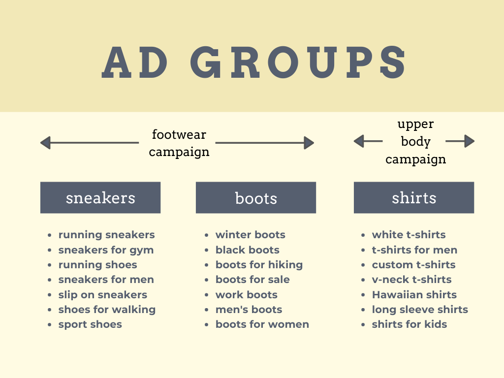 ad groups
