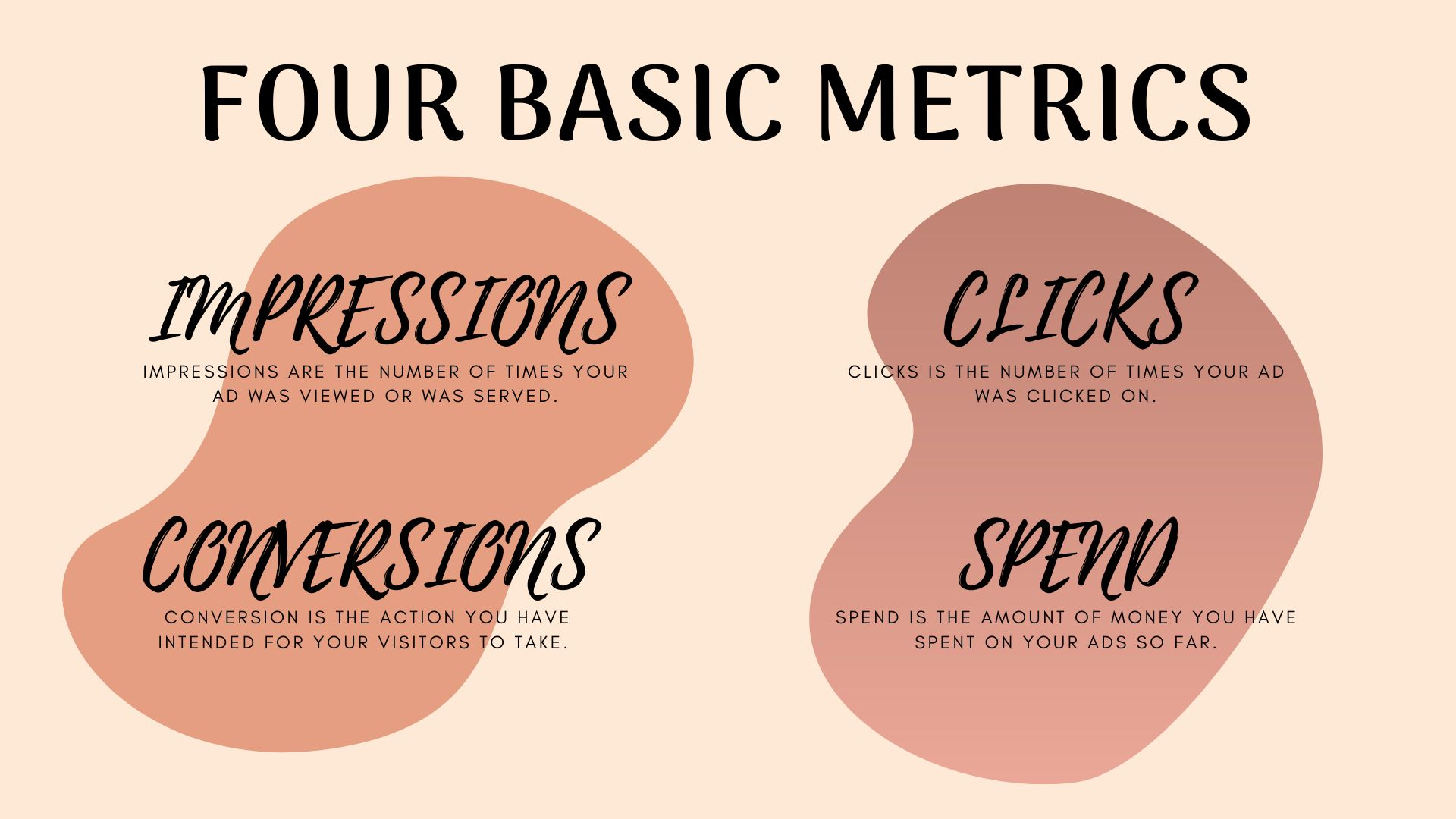 four basic metrics of Google Ads